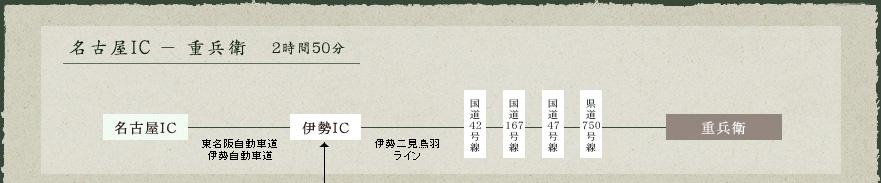 名古屋IC-重兵衛