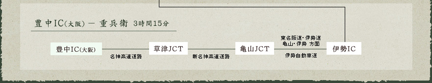 豊中IC(大阪)-重兵衛