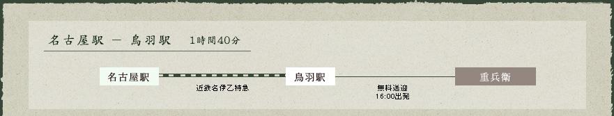 名古屋駅-鳥羽駅
